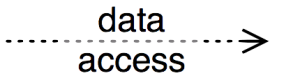 pmn-legend-data_access