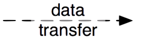 pmn-legend-data_transfer