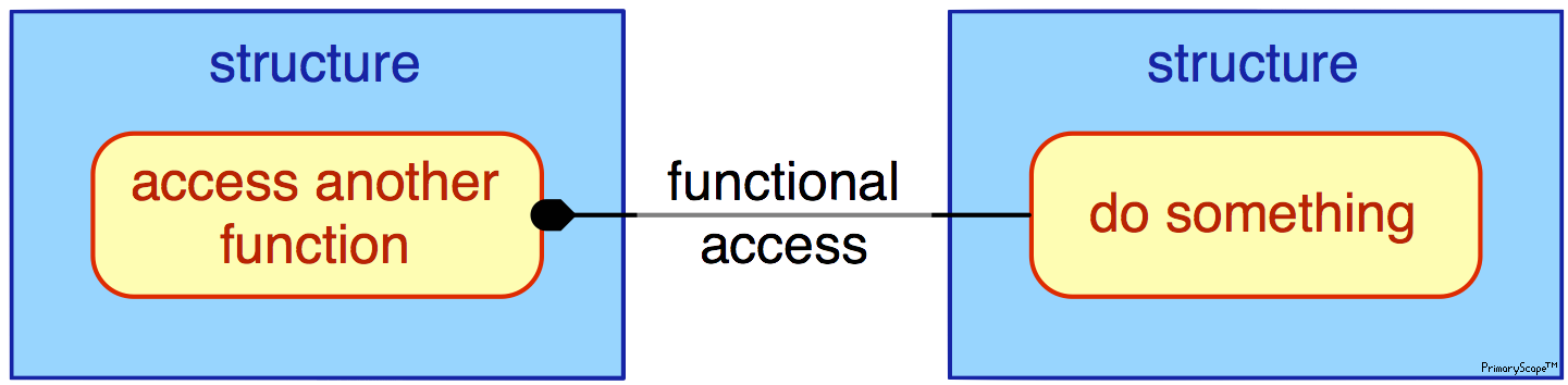 pmn-legend-functional_access_x1™