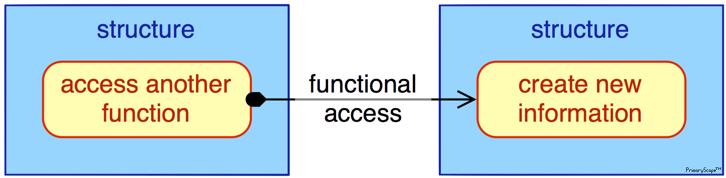 pmn-legend-functional_access_x2™