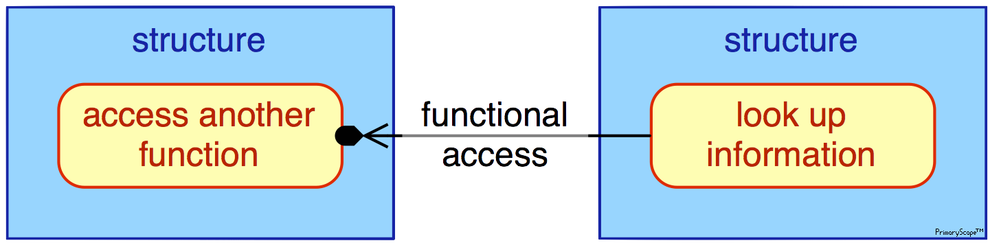 pmn-legend-functional_access_x3™