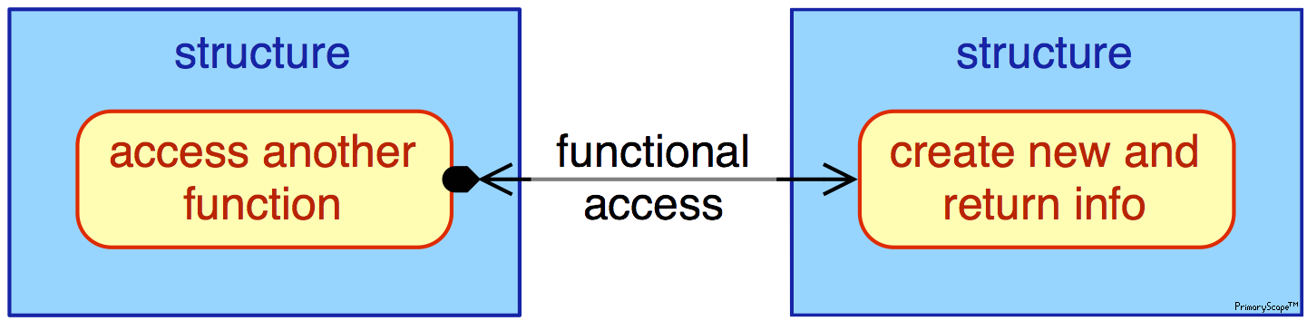 pmn-legend-functional_access_x4™