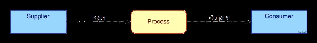 PrimaryScape™ Basic SIPOC