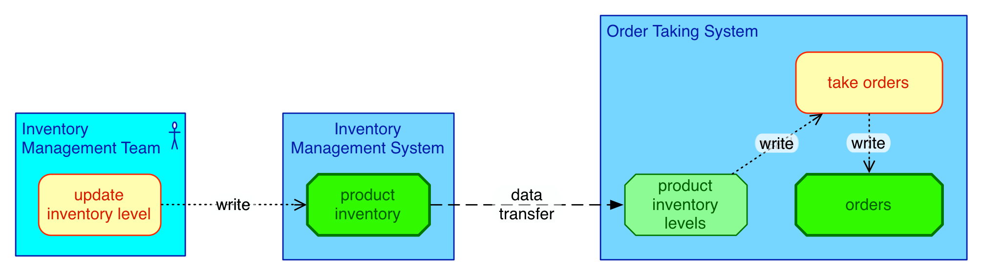 data_transfer_extended