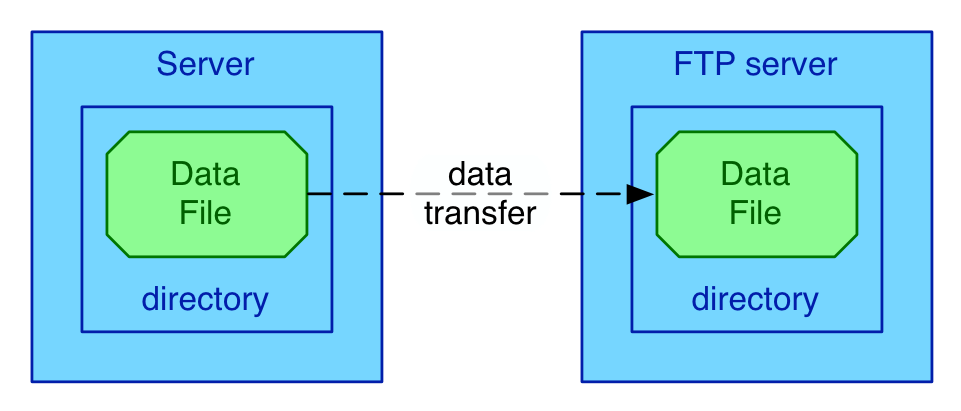 data_transfer_simple